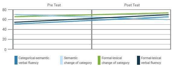 Performance development
