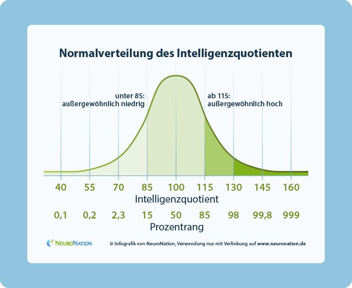 Iq test deutsch kostenlos