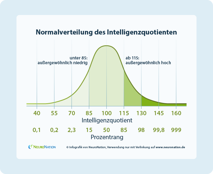 Normalverteilung des IQ's